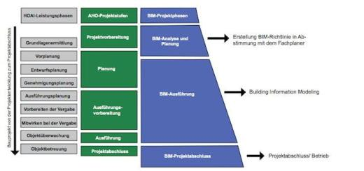 Phasen eines BIM-Projekts: Weniger Stufen, da HOAI-Leistungsphasen und AHO-Projektstufen umschlossen eingebunden sind