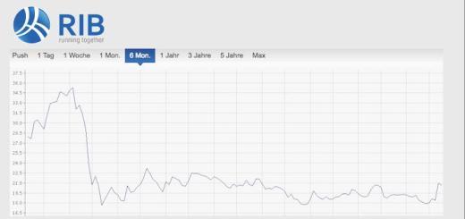 Im ersten Halbjahr 2018 hat der Umsatz von RIB Software deutlich zugelegt – ganz anders als der Aktienkurs
