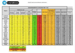 Covid-19. Aggiornamento dati Sardegna – 27 maggio:  1355 positivi (+1)