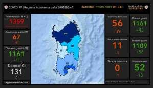 Covid-19. Dati Sardegna 5 maggio, due casi nel Sud Sardegna