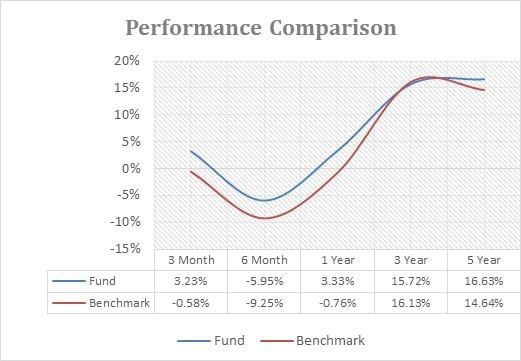 PPFAS Performance comparison