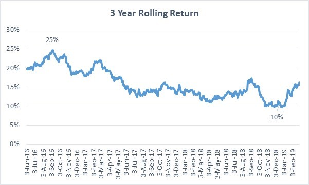 PPFAS Rolling Returns