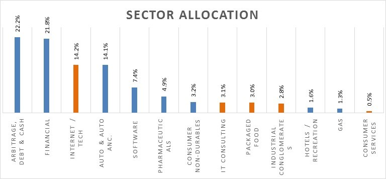 PPFAS Sector Allocation