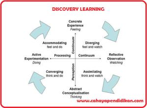 Model Pembelajaran Discovery Learning dalam Kurikulum 2013