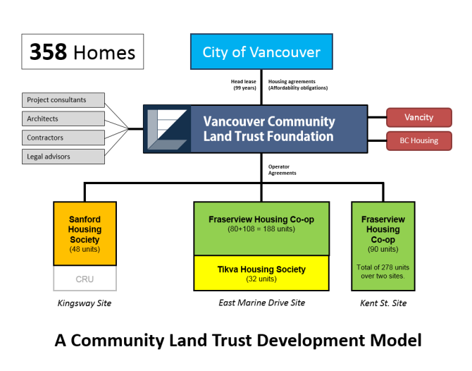 A Community Land Trust Model from the City of Vancouver