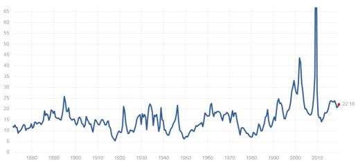 标普500(S&P500)历史市盈率数据