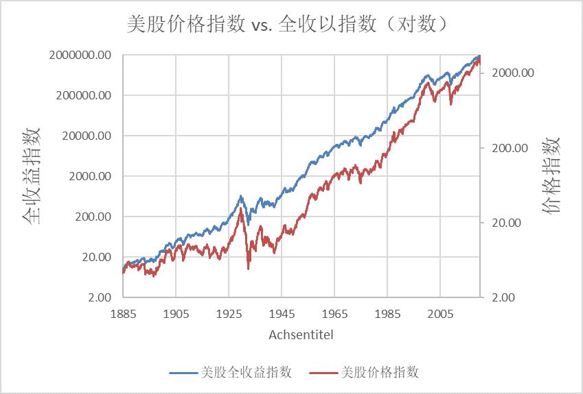 价格指数vs全收益指数150年(对数)