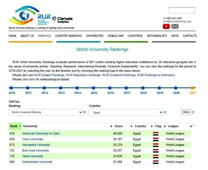 جامعة كفر الشيخ تتقدم في تصنيف RUR الروسي
