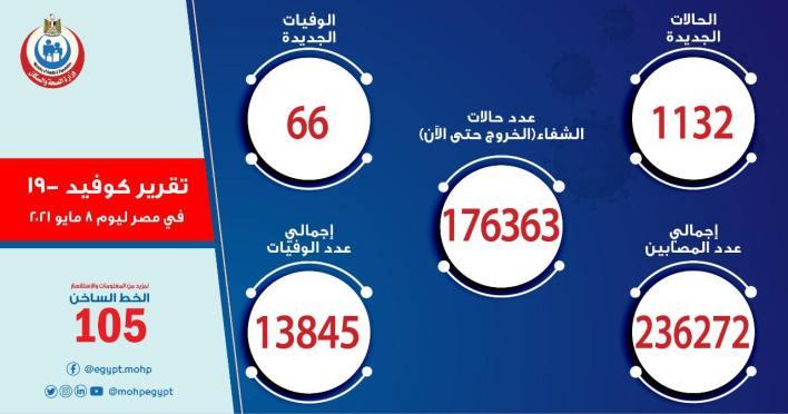 وزارة الصحة 1132 حالة إيجابية جديدة بفيروس كورونا.. و 66 حالة وفاة