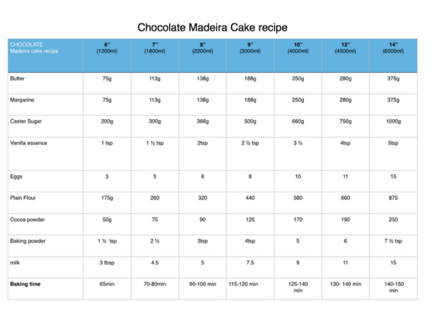 Chocolate Madeira Cake Recipe For Different Sized Round
