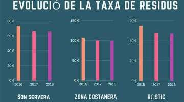 Son Servera s'estalvia més de 100.000 € en els primers cinc mesos de l'any gràcies al reciclatge