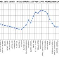 Desigualdad. Evidencia desde el Metro de Santiago