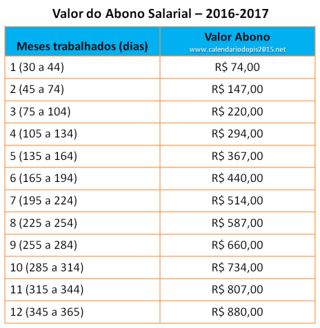 valor-do-abono-salarial-2016