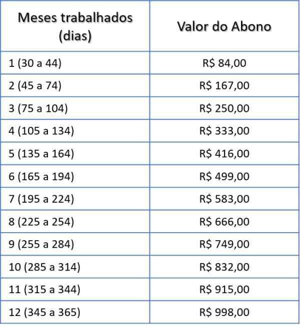 tabela valor PIS 2019