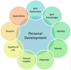 Personal Growth Potential Diagram Calgary   CALGARY MARRIAGE COUNSELLING & MENTAL HEALTH SERVICES