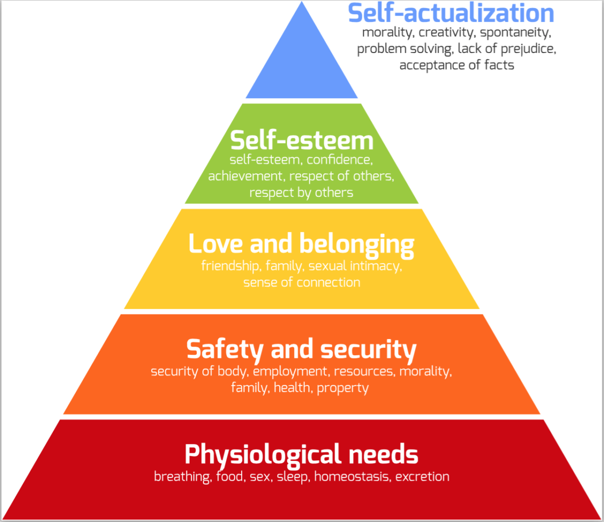 Maslow Hierarchy Of Needs Pyramid