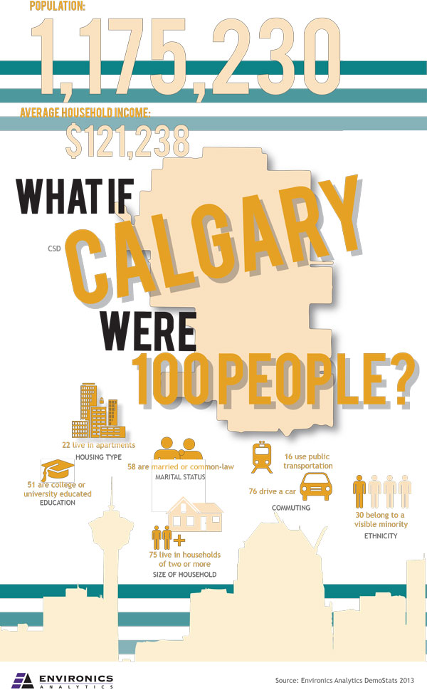 if calgary were 100 epople