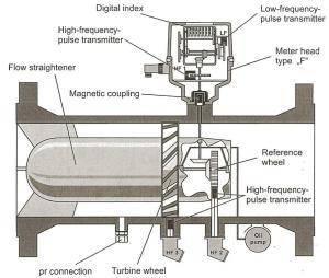 Gas Meters  Principles of Operation  Calibrate