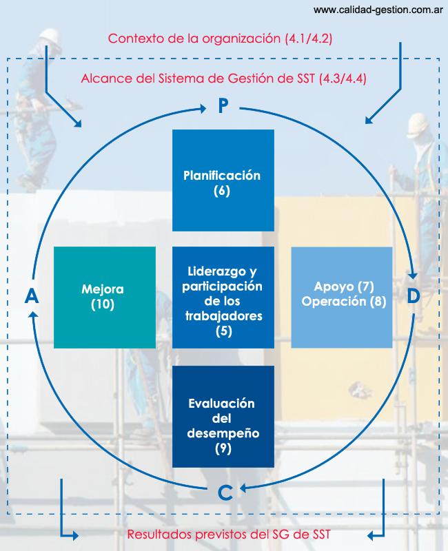 NORMA ISO 45001:2018 - CICLO PLANIFICAR-HACER-VERIFICAR-ACTUAR