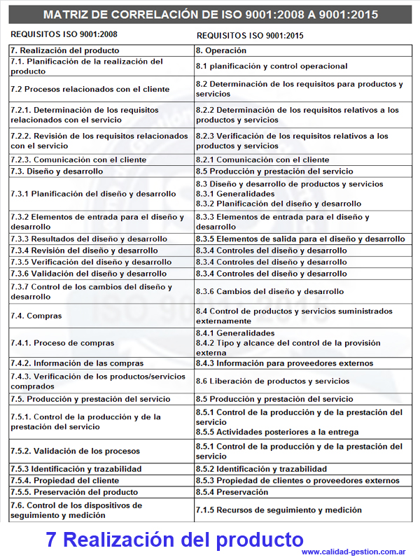 MATRIZ DE CORRELACIÓN DE ISO 9001:2008 A ISO 9001:2015 - 7. REALIZACION DEL PRODUCTO