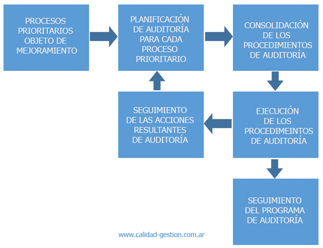 Auditoria de Sistemas de Gestion