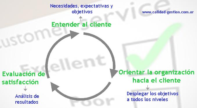 Satisfacción del Cliente - ISO 9001