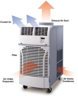 Need a specific area cooled? Try portable AC units!