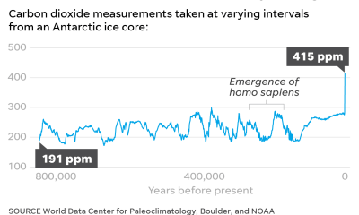 Carbon dioxide levels surpasses the highest mark in human history