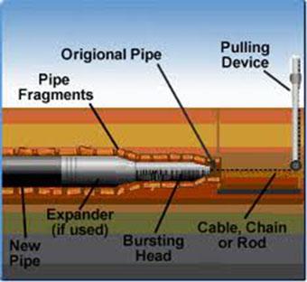 Trenchless Pipe Bursting Sewer Repair California Sewer