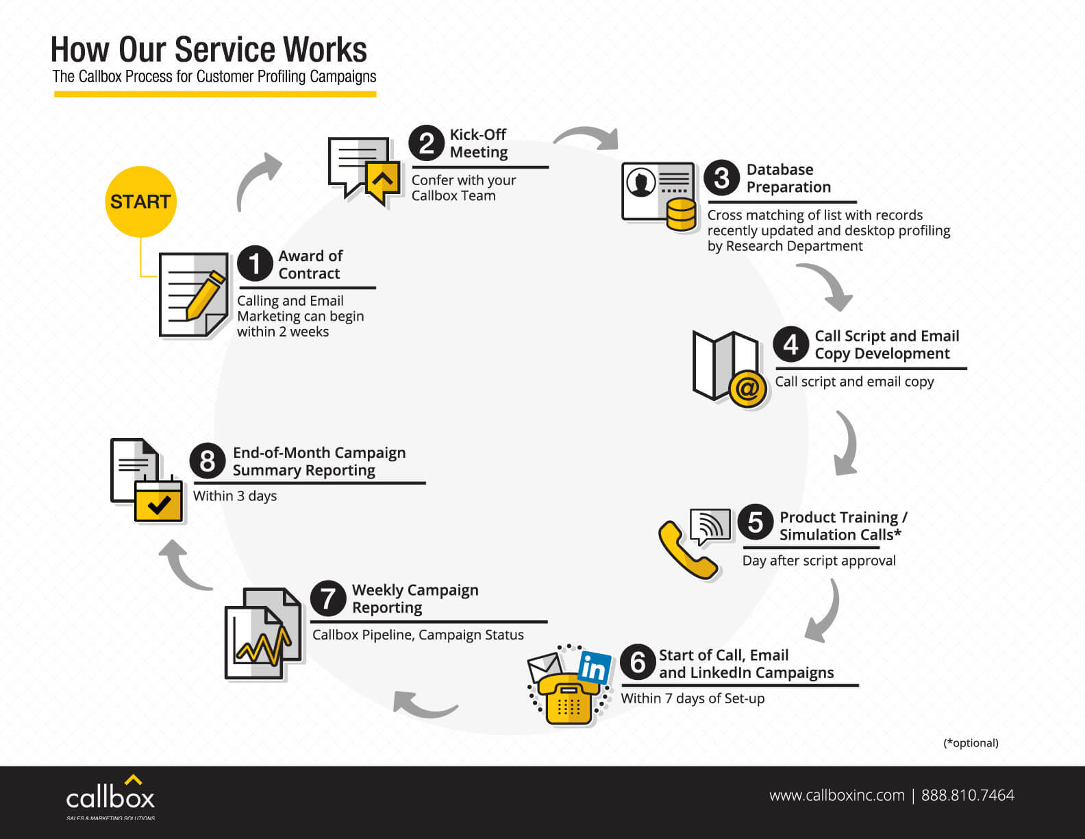 How Our Customer Profiling Service Works: Let the Proven Callbox Process Work For You