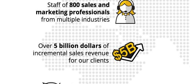 Callbox can assist you to close more deals with b2b appointment setting service