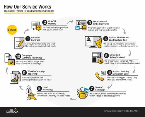 The Callbox Process for Lead Generation and Appointment Setting Campaigns