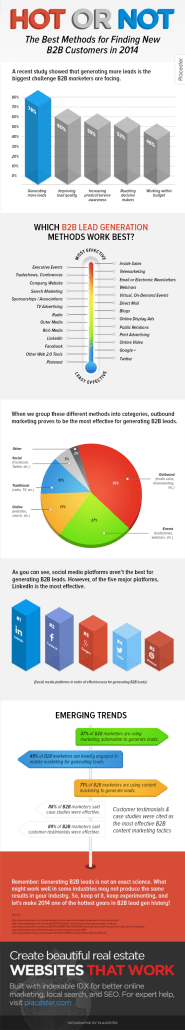 B2B Lead Generation Trends for 2014: What's Hot and What's Not