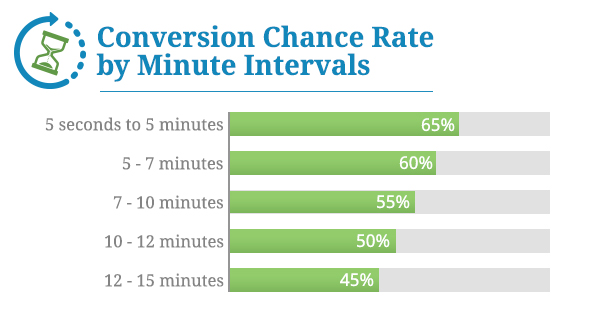 Conversion Chance Rate in Minute Intervals - The 5 to 5 Calling Rule for Inbound Leads (That Generated Over 40% Increase in Sales)