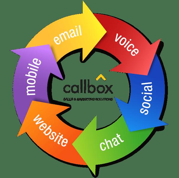 Multi Touch, Multi Channel Marketing