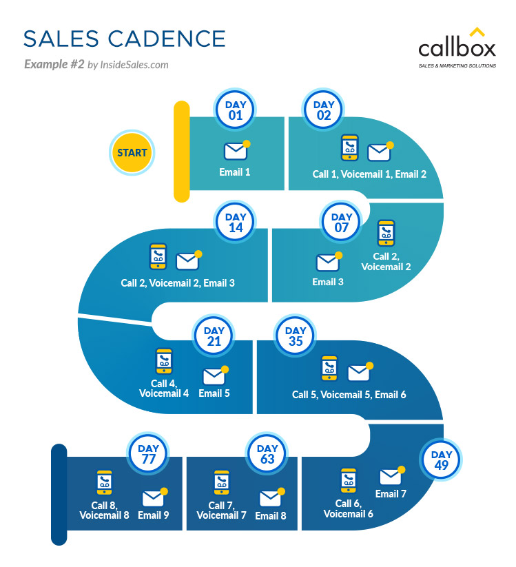 Sales Cadence Example 2