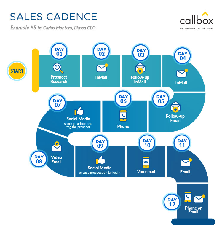 Sales Cadence Example 5
