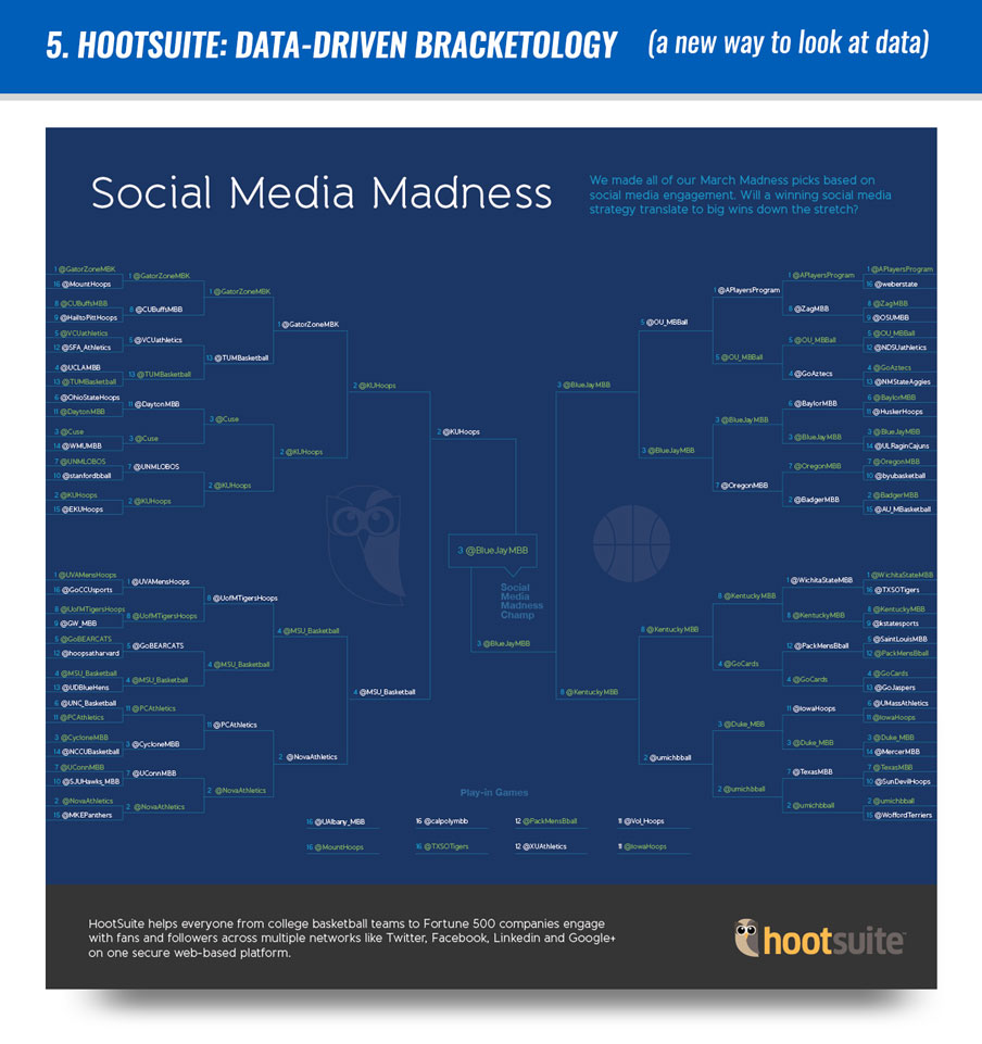 #5Hootsuite: Data-driven Bracketology (a new way to look at data)