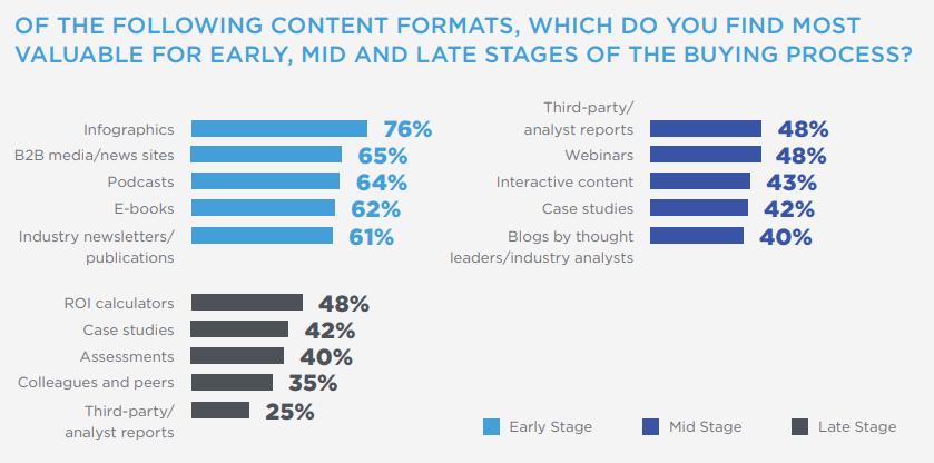 content formats