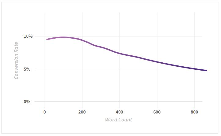 content length vs conversion