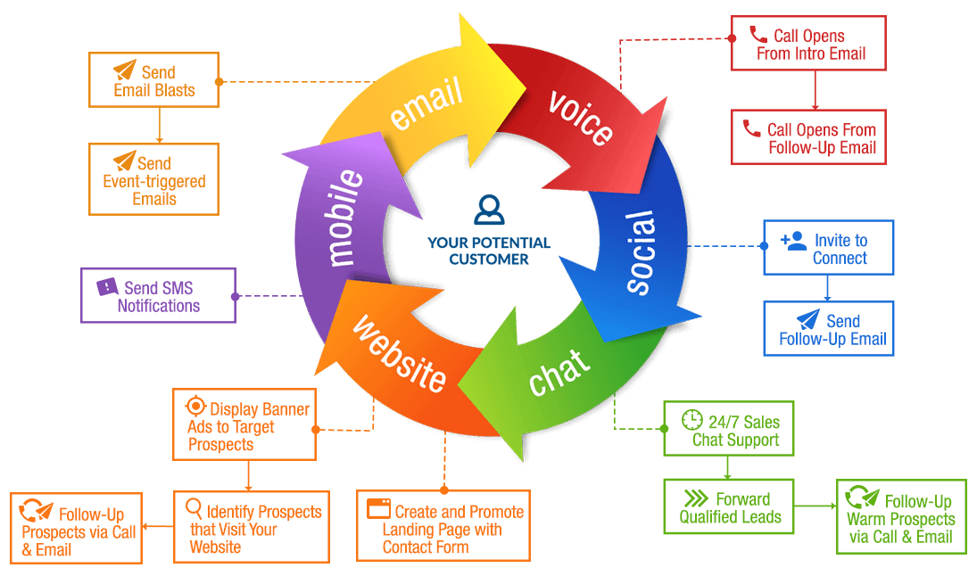 Multi-Channel Marketing Approach to Increase Sales Growth - Callbox