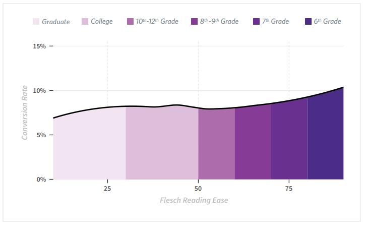 reading level