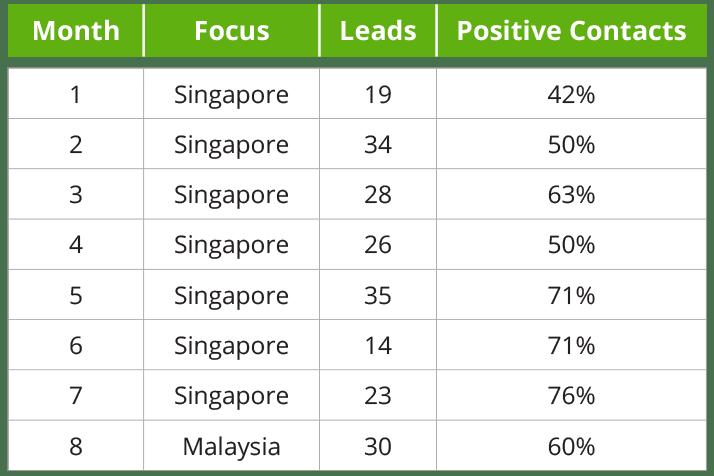 Leads breakdown table