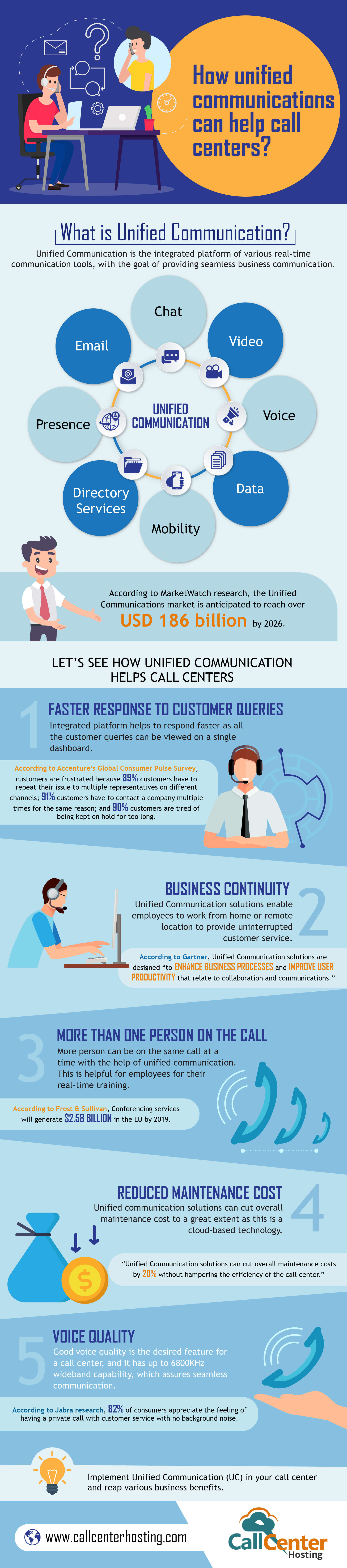 Infographic How Unified Communications Help Call Centers