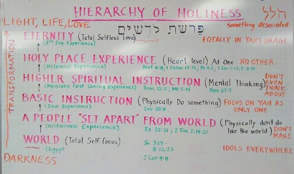 Kedoshim - Hierarchy of Holiness by Pastor Isaac