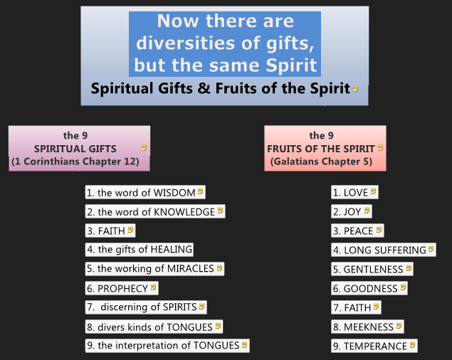 the spiritual gifts and fruits
