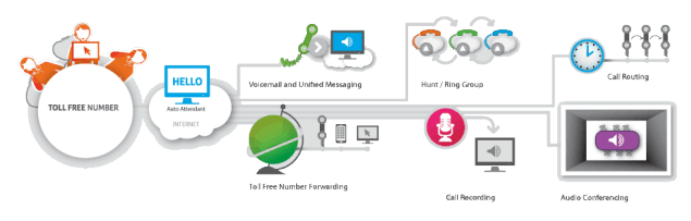 toll free forwarding features