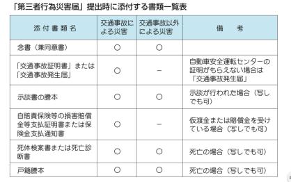第三者行為災害届提出時に添付する書類