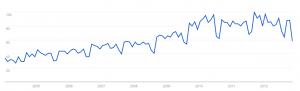 Tendance google orthographe