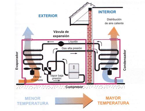 Esquema de funcionamiento de una bomba de calor